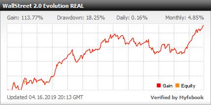 Algorithmic trading evolutionary agent forex